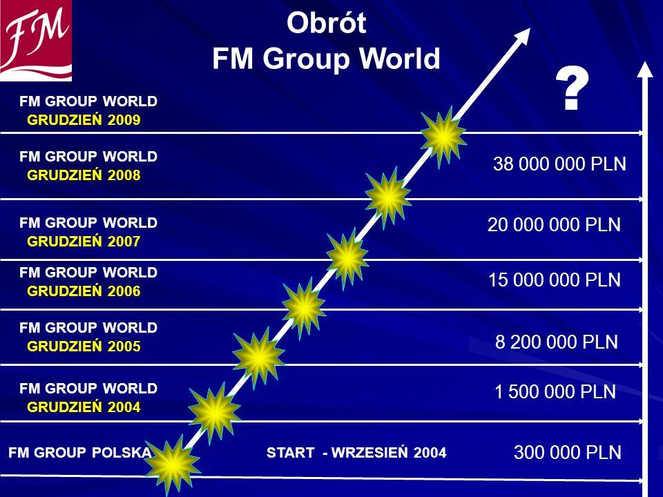 1 500 000 PLN Obrót FM Group World 15 000 000 PLN 8 200 000 PLN START - WRZESIEŃ 2004 20 000 000 PLN 300 000 PLN 38 000 000 PLN FM GROUP POLSKA FM GRO