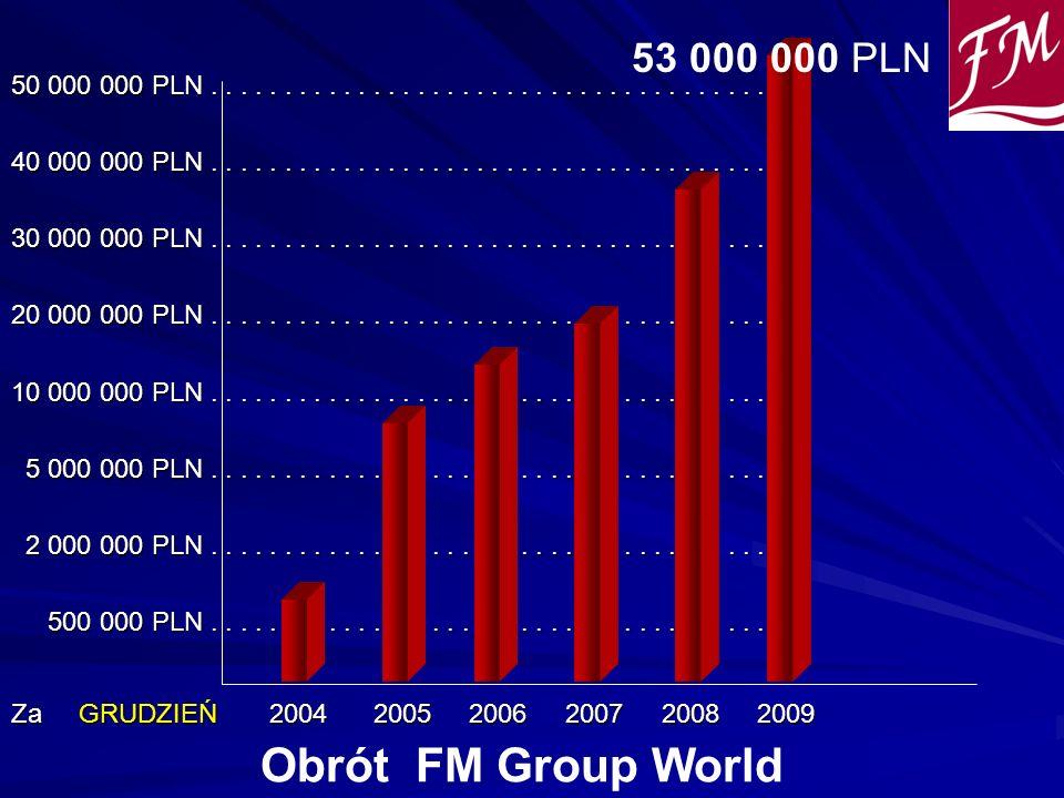 Za GRUDZIEŃ 2004 2005 2006 2007 2008 2009 50 000 000 PLN....................................... 40 000 000 PLN.......................................