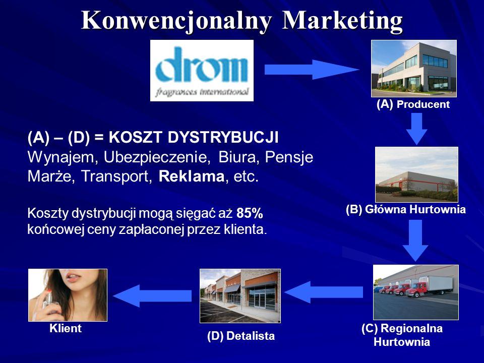 (A) Producent (B) Główna Hurtownia (C) Regionalna Hurtownia (D) Detalista Klient (A) – (D) = KOSZT DYSTRYBUCJI Wynajem, Ubezpieczenie, Biura, Pensje M