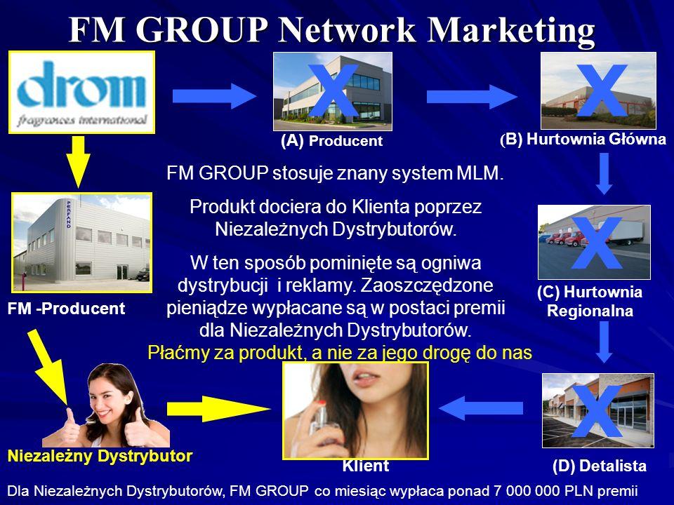 FM GROUP Network Marketing ( B) Hurtownia Główna (C) Hurtownia Regionalna X X (D) Detalista Klient X Niezależny Dystrybutor FM GROUP stosuje znany sys