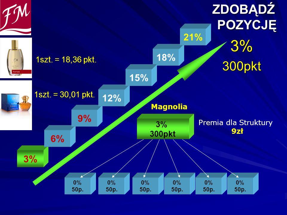 ZDOBĄDŹ POZYCJĘ ZDOBĄDŹ POZYCJĘ3%300pkt 0% 50p. 0% 50p. 0% 50p. 3% 300pkt 0% 50p. 0% 50p. 0% 50p. Premia dla Struktury 9zł 1szt. = 18,36 pkt. 1szt. =