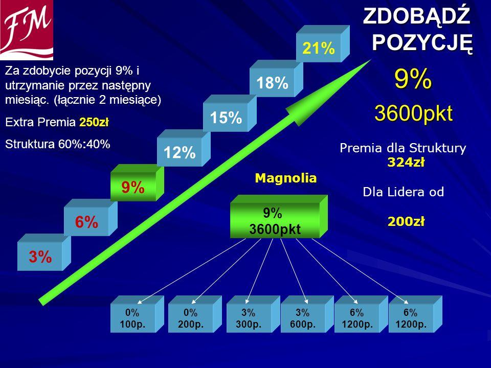ZDOBĄDŹ POZYCJĘ ZDOBĄDŹ POZYCJĘ9%3600pkt 0% 100p. 0% 200p. 3% 300p. 9% 3600pkt 3% 600p. 6% 1200p. 6% 1200p. 3% 6% 9% 12% 18% 21% Premia dla Struktury