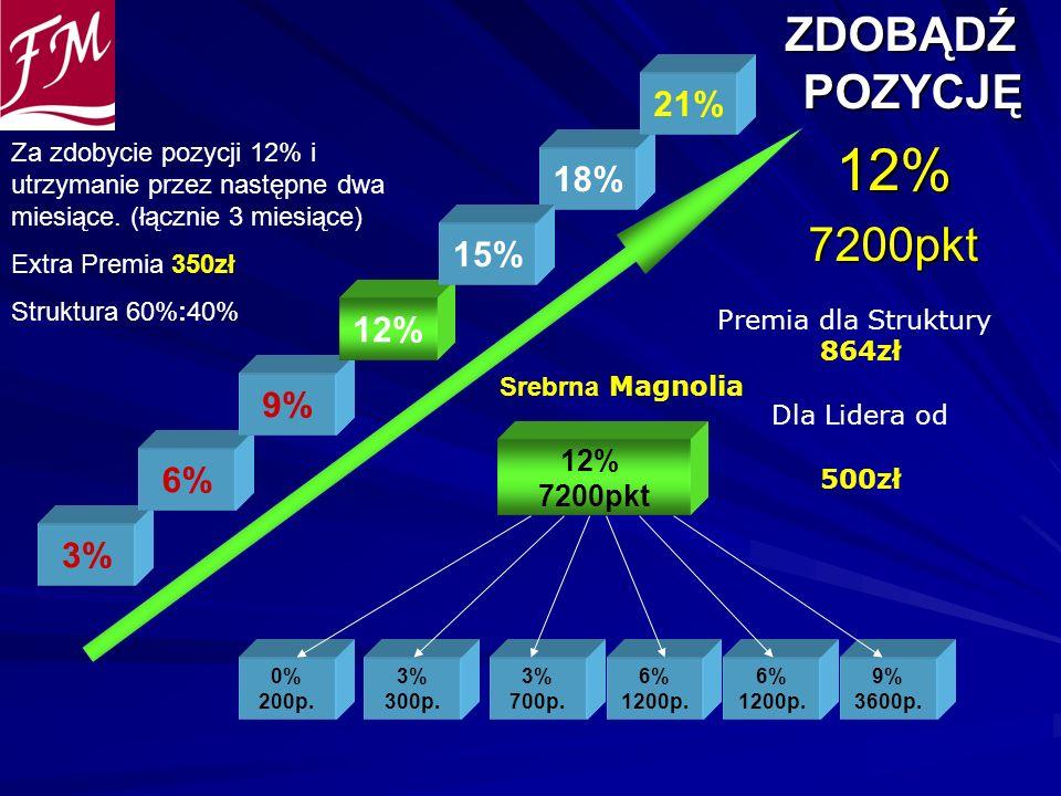 ZDOBĄDŹ POZYCJĘ ZDOBĄDŹ POZYCJĘ12%7200pkt 0% 200p. 3% 300p. 3% 700p. 12% 7200pkt 6% 1200p. 6% 1200p. 9% 3600p. 3% 6% 9% 12% 18% 21% Premia dla Struktu