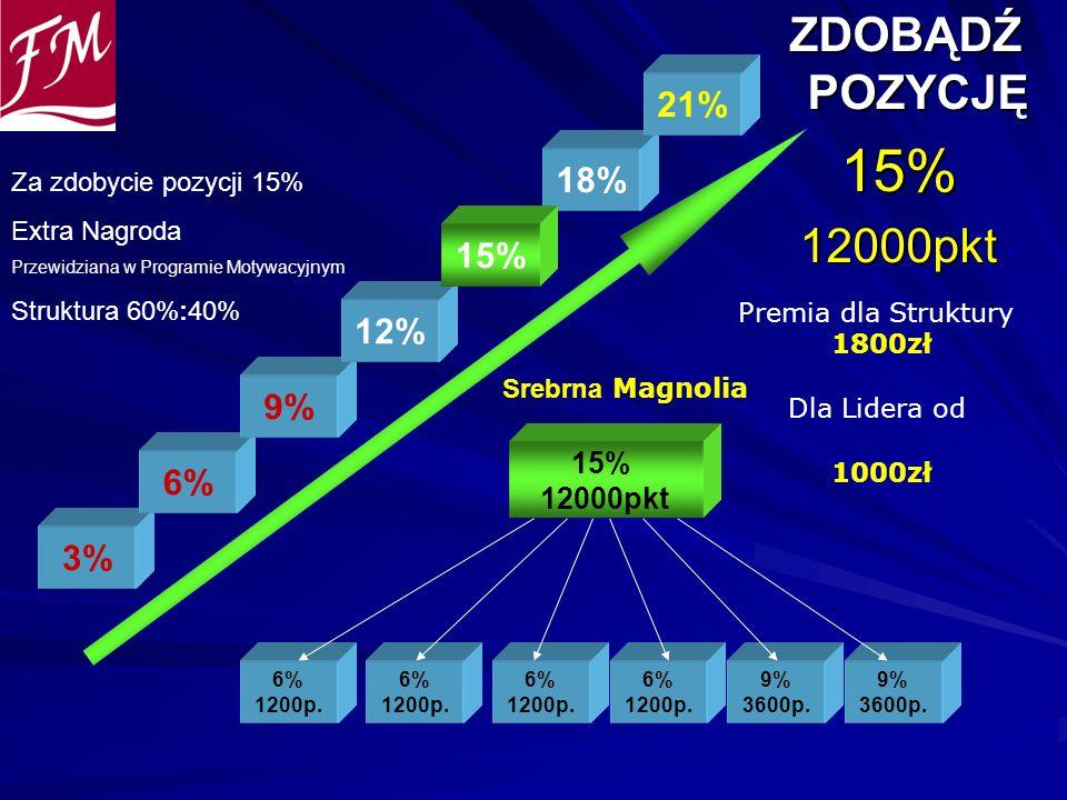 ZDOBĄDŹ POZYCJĘ ZDOBĄDŹ POZYCJĘ15%12000pkt 6% 1200p. 6% 1200p. 6% 1200p. 15% 12000pkt 6% 1200p. 9% 3600p. 9% 3600p. 3% 6% 9% 12% 18% 21% Premia dla St