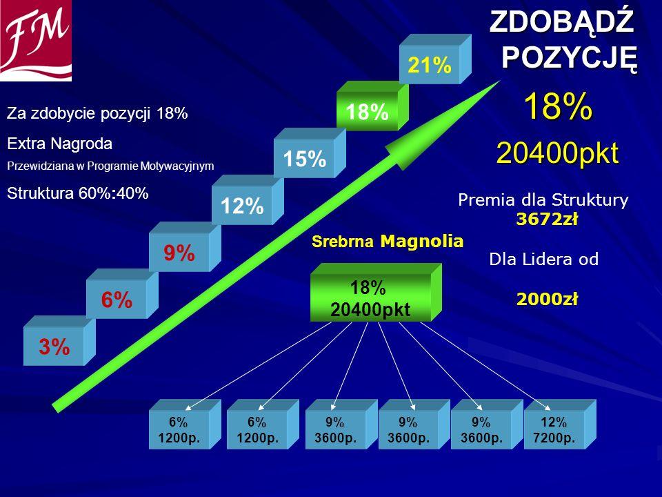 ZDOBĄDŹ POZYCJĘ ZDOBĄDŹ POZYCJĘ18%20400pkt 6% 1200p. 6% 1200p. 9% 3600p. 18% 20400pkt 9% 3600p. 9% 3600p. 12% 7200p. 3% 6% 9% 12% 18% 21% Premia dla S