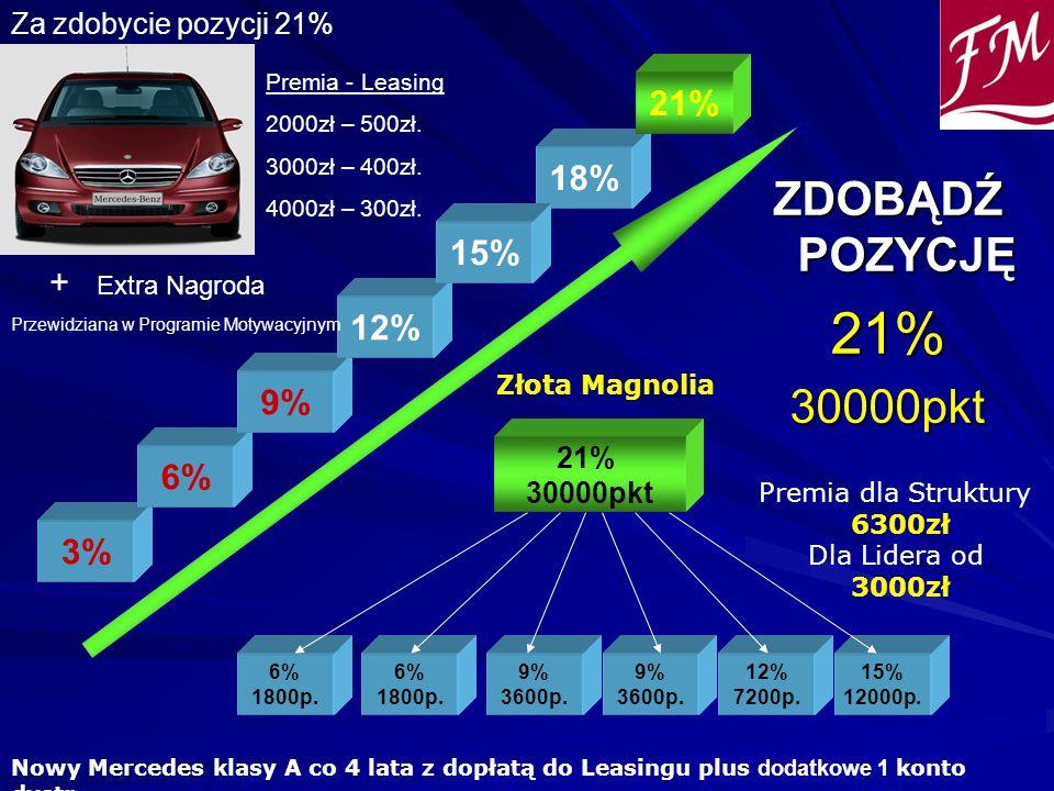 ZDOBĄDŹ POZYCJĘ 21%30000pkt 6% 1800p. 6% 1800p. 9% 3600p. 21% 30000pkt 9% 3600p. 12% 7200p. 15% 12000p. 3% 6% 9% 12% 18% 21% Premia dla Struktury 6300