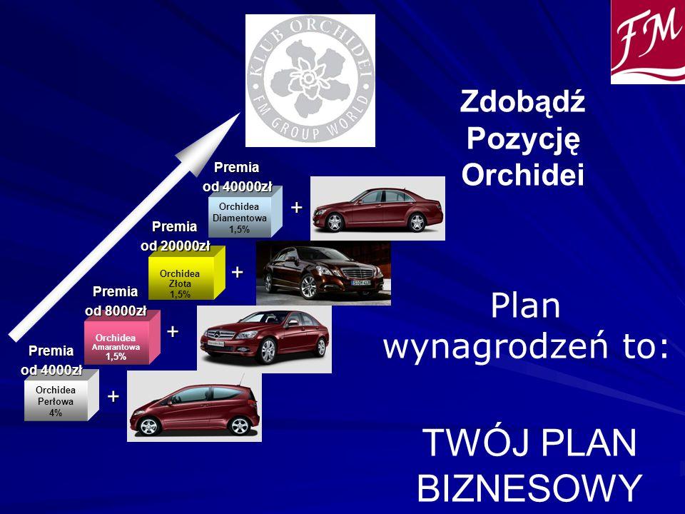 Zdobądź Pozycję Orchidei Plan wynagrodzeń to: TWÓJ PLAN BIZNESOWY Orchidea Perłowa 4% Orchidea Amarantowa 1,5% Orchidea Złota 1,5% Orchidea Diamentowa