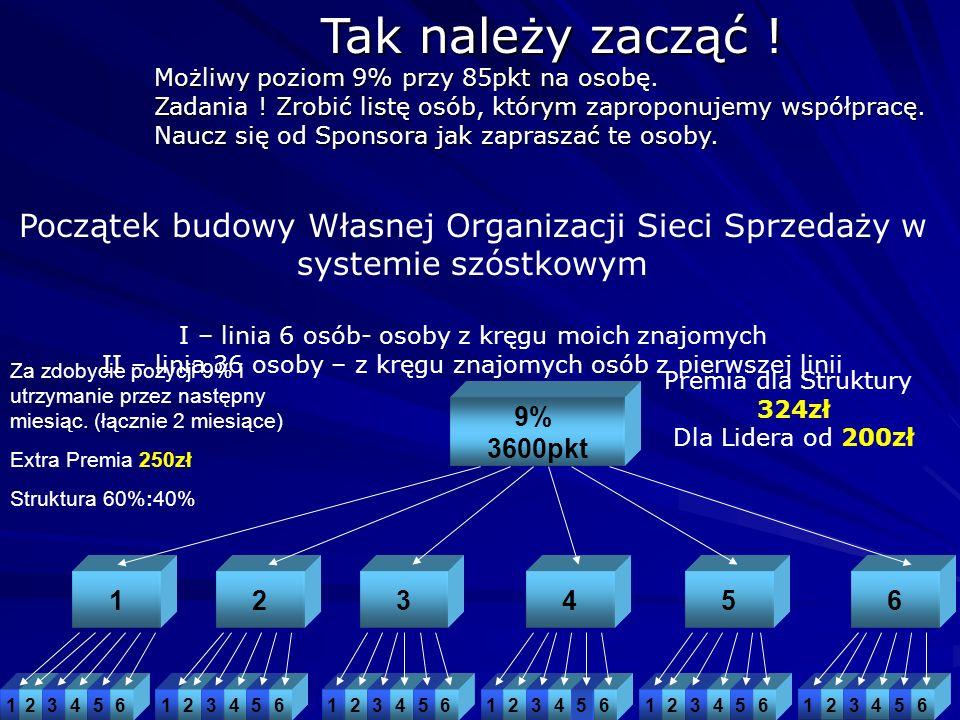 123 9% 3600pkt 456 Premia dla Struktury 324zł Dla Lidera od 200zł Początek budowy Własnej Organizacji Sieci Sprzedaży w systemie szóstkowym I – linia