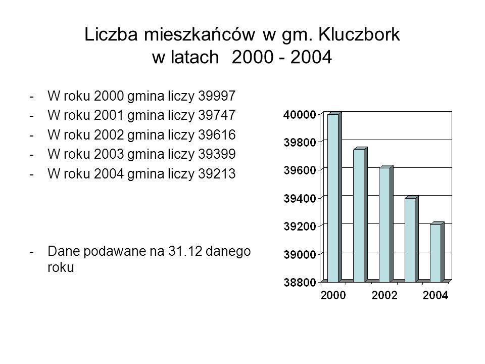 Liczba mieszkańców w gm. Kluczbork w latach 2000 - 2004 -W roku 2000 gmina liczy 39997 -W roku 2001 gmina liczy 39747 -W roku 2002 gmina liczy 39616 -