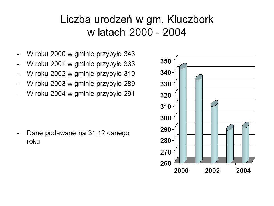 Liczba urodzeń w gm. Kluczbork w latach 2000 - 2004 -W roku 2000 w gminie przybyło 343 -W roku 2001 w gminie przybyło 333 -W roku 2002 w gminie przyby