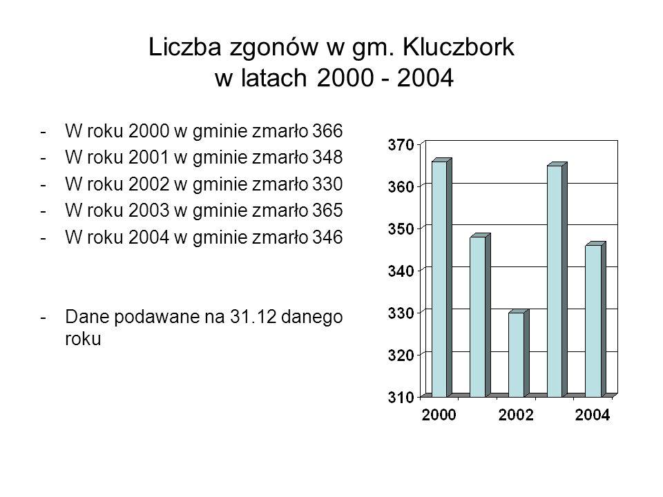 Liczba zgonów w gm. Kluczbork w latach 2000 - 2004 -W roku 2000 w gminie zmarło 366 -W roku 2001 w gminie zmarło 348 -W roku 2002 w gminie zmarło 330