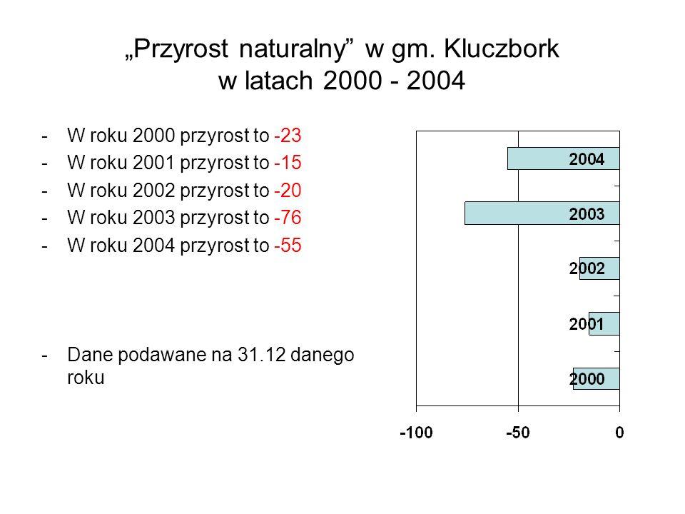 Przyrost naturalny w gm. Kluczbork w latach 2000 - 2004 -W roku 2000 przyrost to -23 -W roku 2001 przyrost to -15 -W roku 2002 przyrost to -20 -W roku