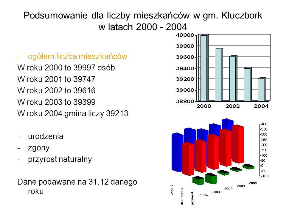 Podsumowanie dla liczby mieszkańców w gm. Kluczbork w latach 2000 - 2004 -ogółem liczba mieszkańców W roku 2000 to 39997 osób W roku 2001 to 39747 W r