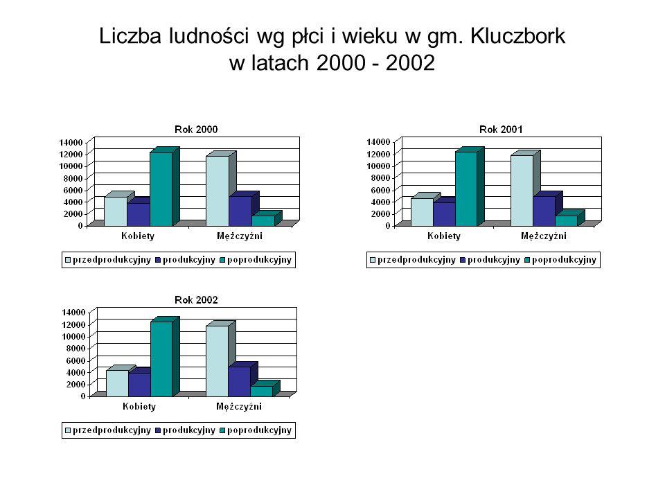 Liczba ludności wg płci i wieku w gm. Kluczbork w latach 2000 - 2002