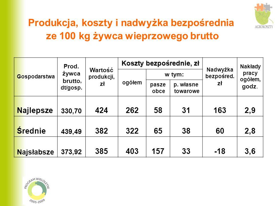 Produkcja, koszty i nadwyżka bezpośrednia ze 100 kg żywca wieprzowego brutto Gospodarstwa Prod. żywca brutto, dt/gosp. Wartość produkcji, zł Koszty be