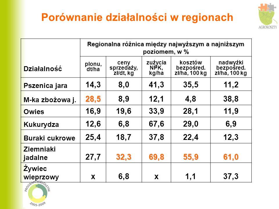 Porównanie działalności w regionach Regionalna różnica między najwyższym a najniższym poziomem, w % Działalność plonu, dt/ha ceny sprzedaży, zł/dt, kg