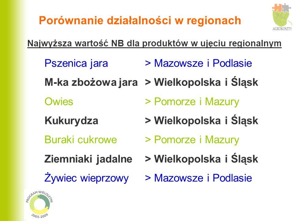 Porównanie działalności w regionach Najwyższa wartość NB dla produktów w ujęciu regionalnym Pszenica jara > Mazowsze i Podlasie M-ka zbożowa jara > Wi