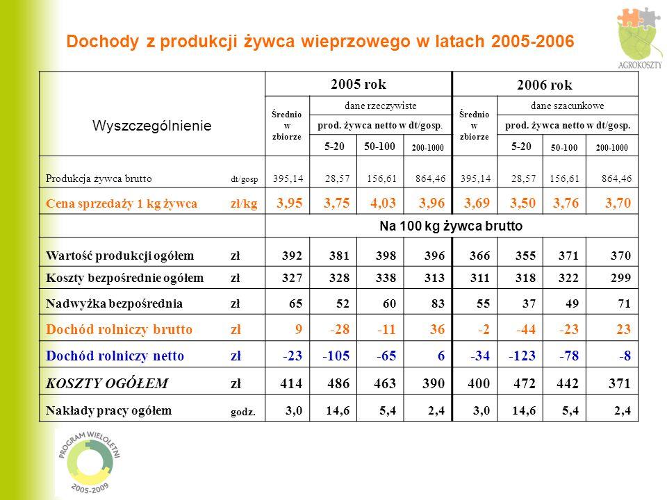 Dochody z produkcji żywca wieprzowego w latach 2005-2006 Wyszczególnienie 2005 rok 2006 rok Średnio w zbiorze dane rzeczywiste Średnio w zbiorze dane