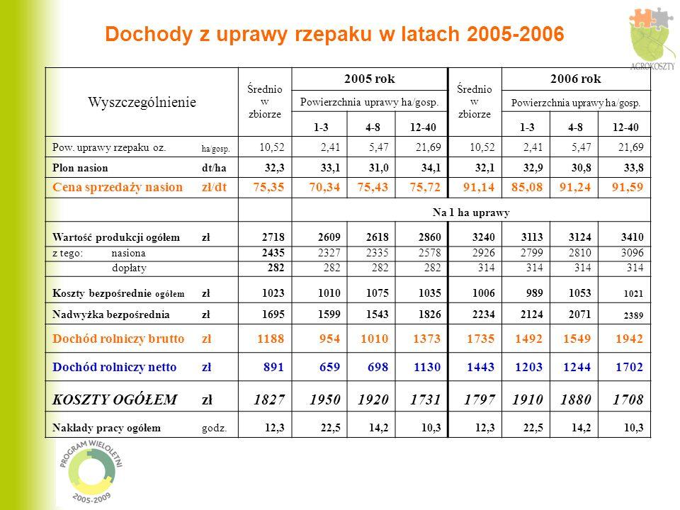 Dochody z uprawy rzepaku w latach 2005-2006 Wyszczególnienie Średnio w zbiorze 2005 rok Średnio w zbiorze 2006 rok Powierzchnia uprawy ha/gosp. 1-3 4-