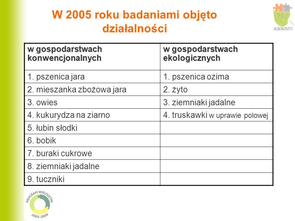 W 2005 roku badaniami objęto działalności w gospodarstwach konwencjonalnych w gospodarstwach ekologicznych 1. pszenica jara1. pszenica ozima 2. miesza