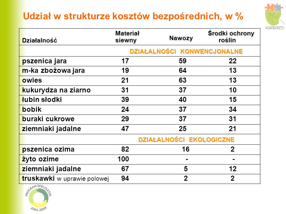 Rola dopłat uzupełniających i ekologicznych Udział dopłat w wartości produkcji ogółem, w % Spadek NB w sytuacji braku dopłat, w % DZIAŁALNOŚCI KONWENCJONALNE pszenica jara 14,1 23,7 mieszanka zbożowa jara 19,2 27,7 owies 22,5 34,8 kukurydza na ziarno 11,4 21,8 łubin słodki 32,4 34,6 bobik 20,8 27,2 DZIAŁALNOŚCI EKOLOGICZNE pszenica ozima 36,9 39,6 żyto 60,1 62,8 ziemniaki jadalne 6,0 7,1 truskawki w uprawie polowej 9,8 22,8