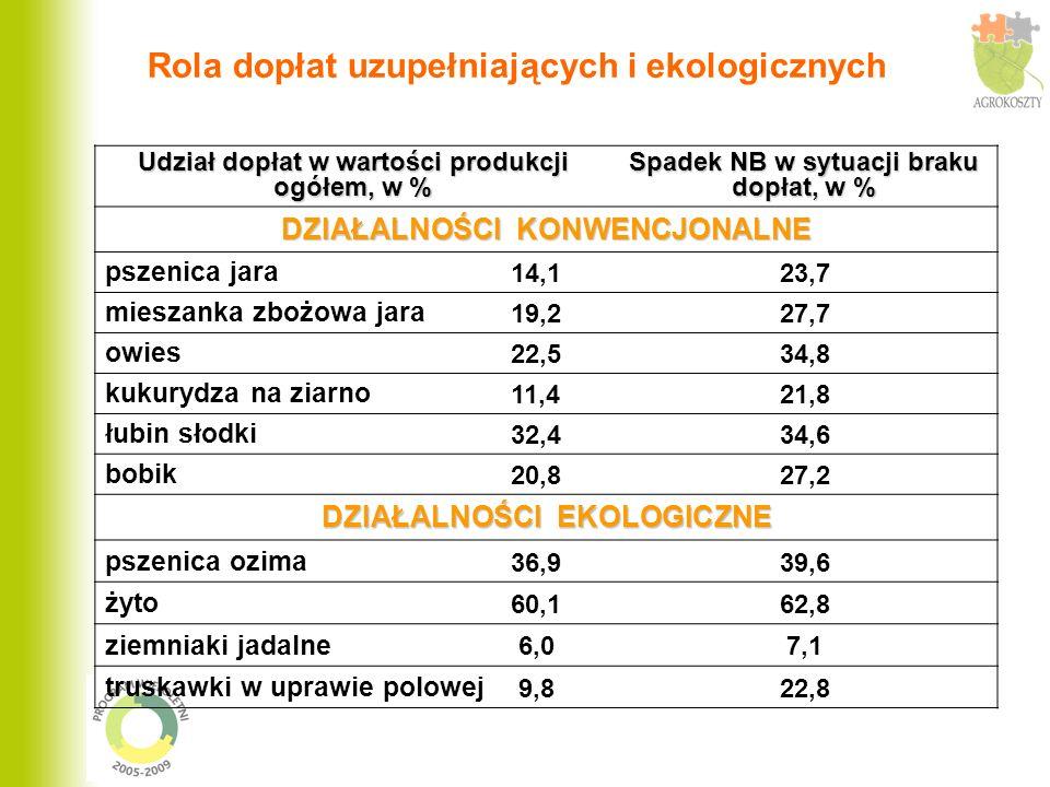 Rola dopłat uzupełniających i ekologicznych Udział dopłat w wartości produkcji ogółem, w % Spadek NB w sytuacji braku dopłat, w % DZIAŁALNOŚCI KONWENC