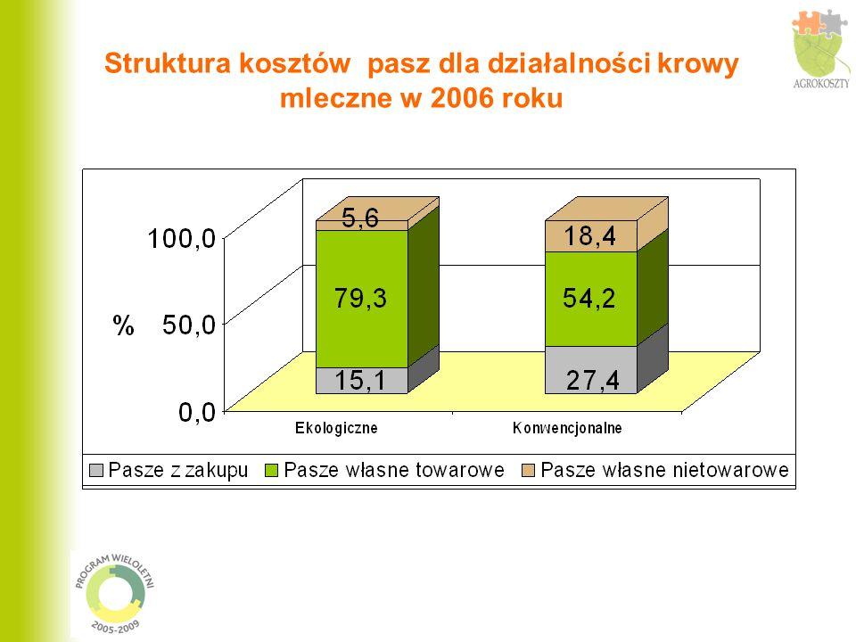 Struktura kosztów pasz dla działalności krowy mleczne w 2006 roku
