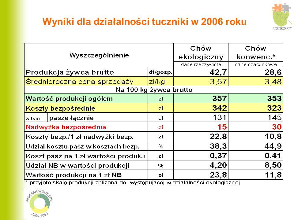 Wyniki dla działalności tuczniki w 2006 roku