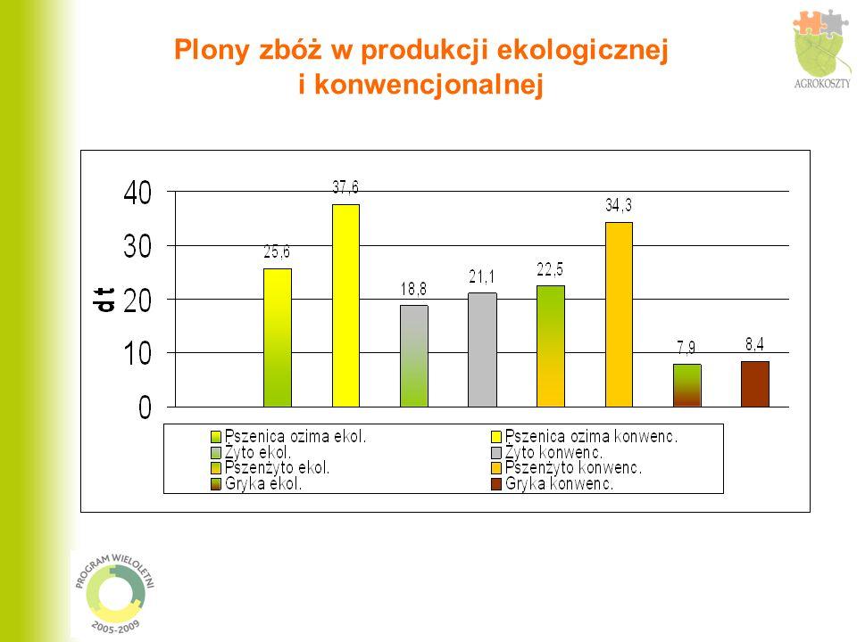 Plony zbóż w produkcji ekologicznej i konwencjonalnej