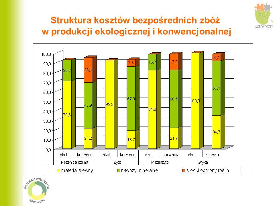 Struktura kosztów bezpośrednich zbóż w produkcji ekologicznej i konwencjonalnej