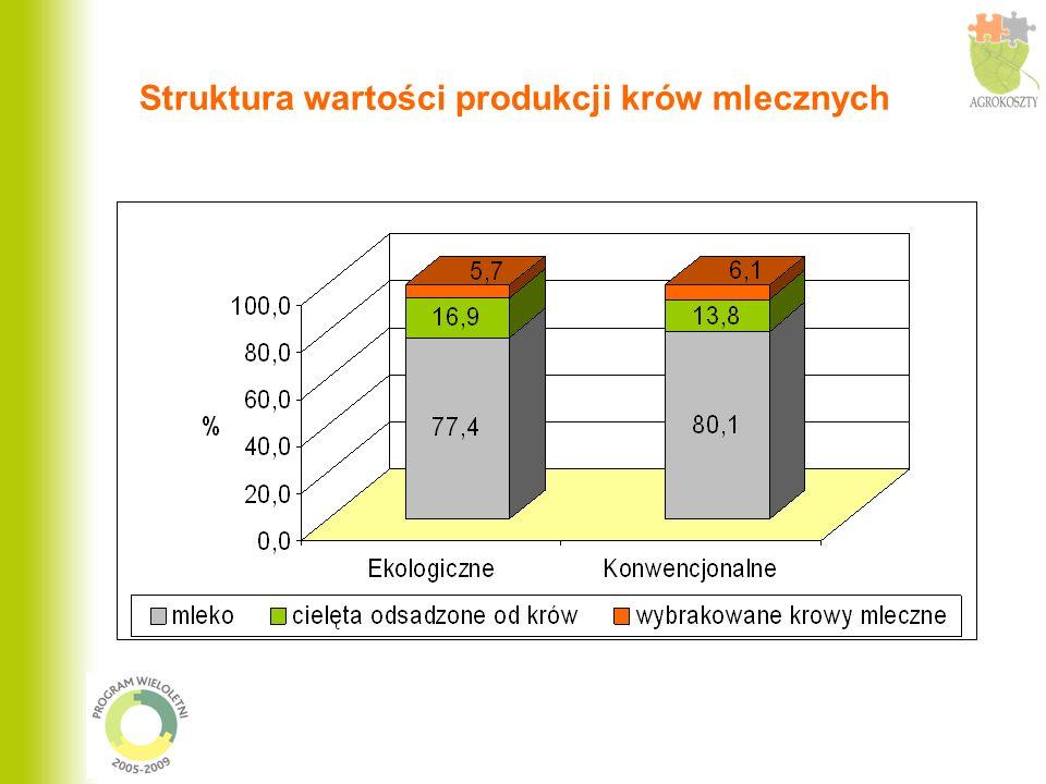 Struktura wartości produkcji krów mlecznych