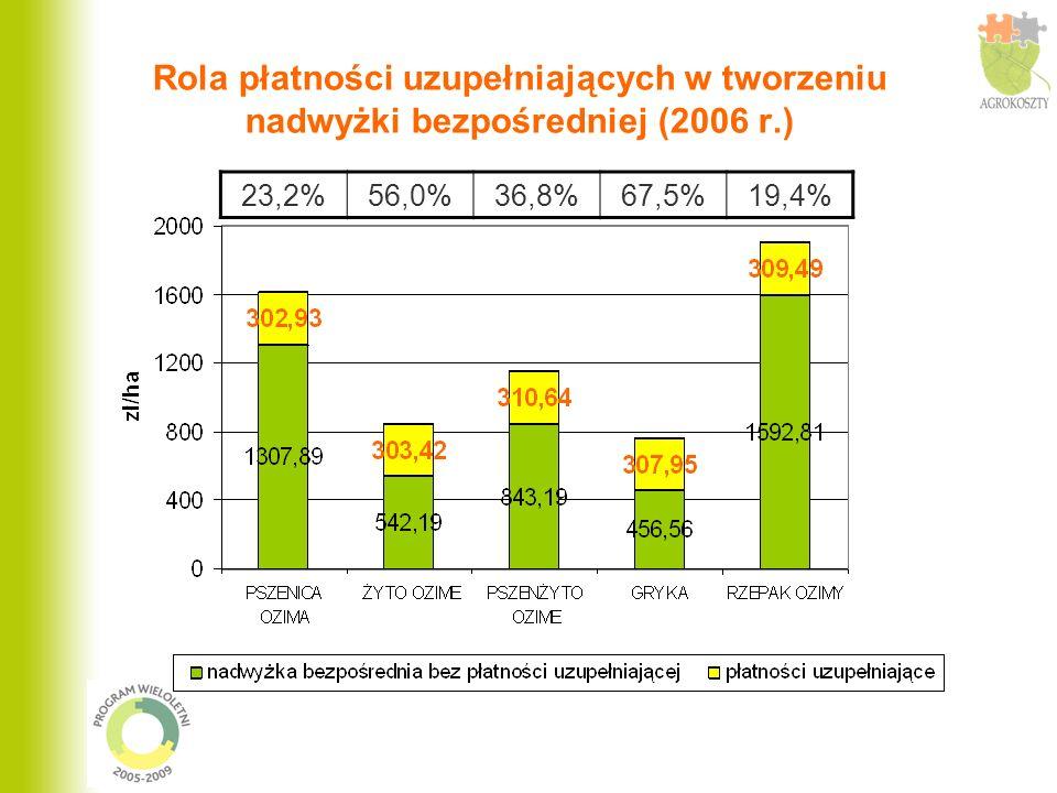 Rola płatności uzupełniających w tworzeniu nadwyżki bezpośredniej (2006 r.) 23,2%56,0%36,8%67,5%19,4%