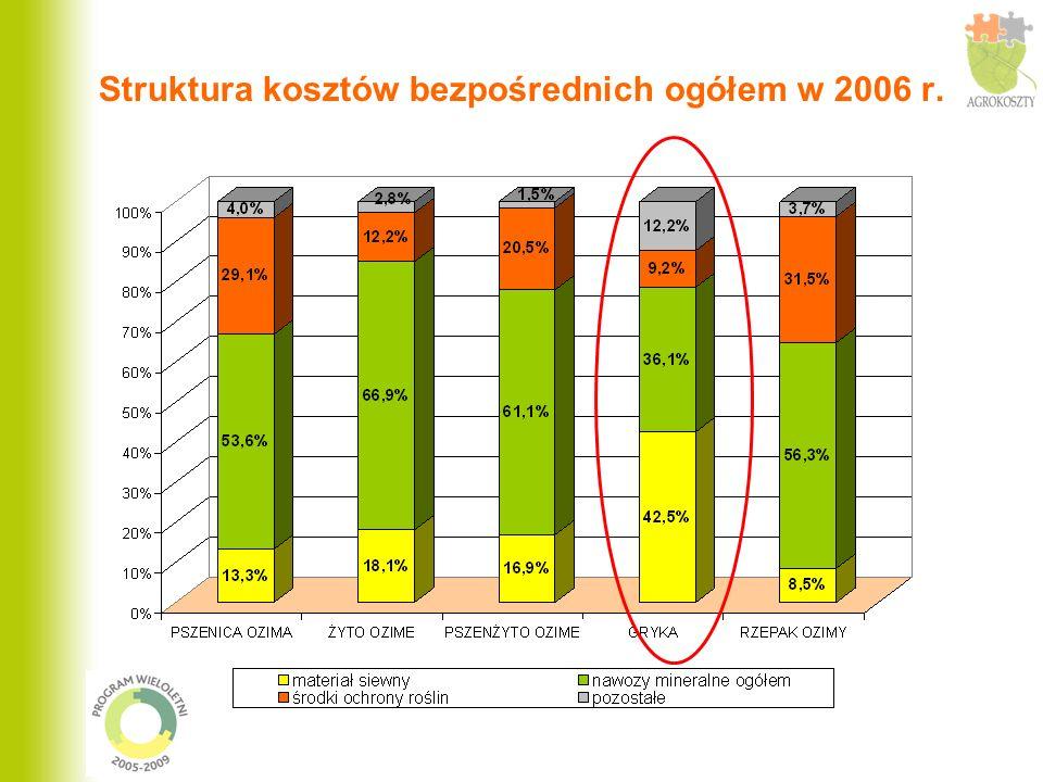 Struktura kosztów bezpośrednich ogółem w 2006 r.