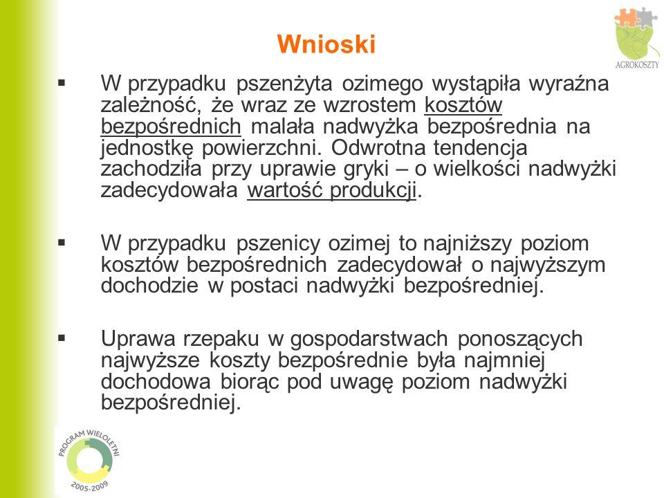 W przypadku pszenżyta ozimego wystąpiła wyraźna zależność, że wraz ze wzrostem kosztów bezpośrednich malała nadwyżka bezpośrednia na jednostkę powierz
