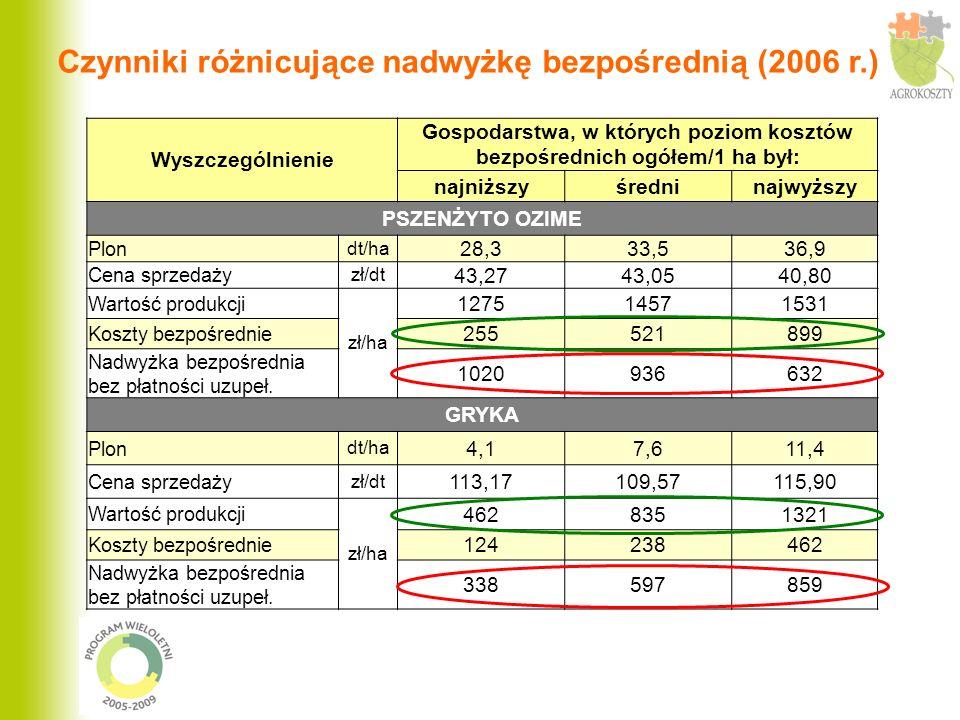 Wyszczególnienie Gospodarstwa, w których poziom kosztów bezpośrednich ogółem/1 ha był: najniższyśredninajwyższy PSZENŻYTO OZIME Plon dt/ha 28,333,536,