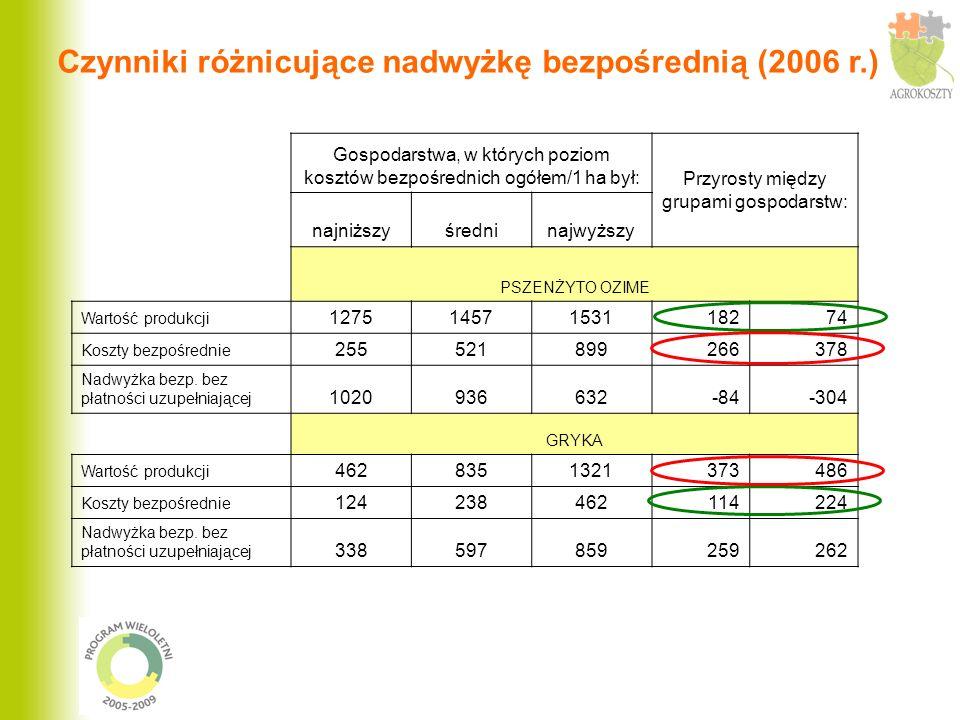 Gospodarstwa, w których poziom kosztów bezpośrednich ogółem/1 ha był: Przyrosty między grupami gospodarstw: najniższyśredninajwyższy PSZENŻYTO OZIME W