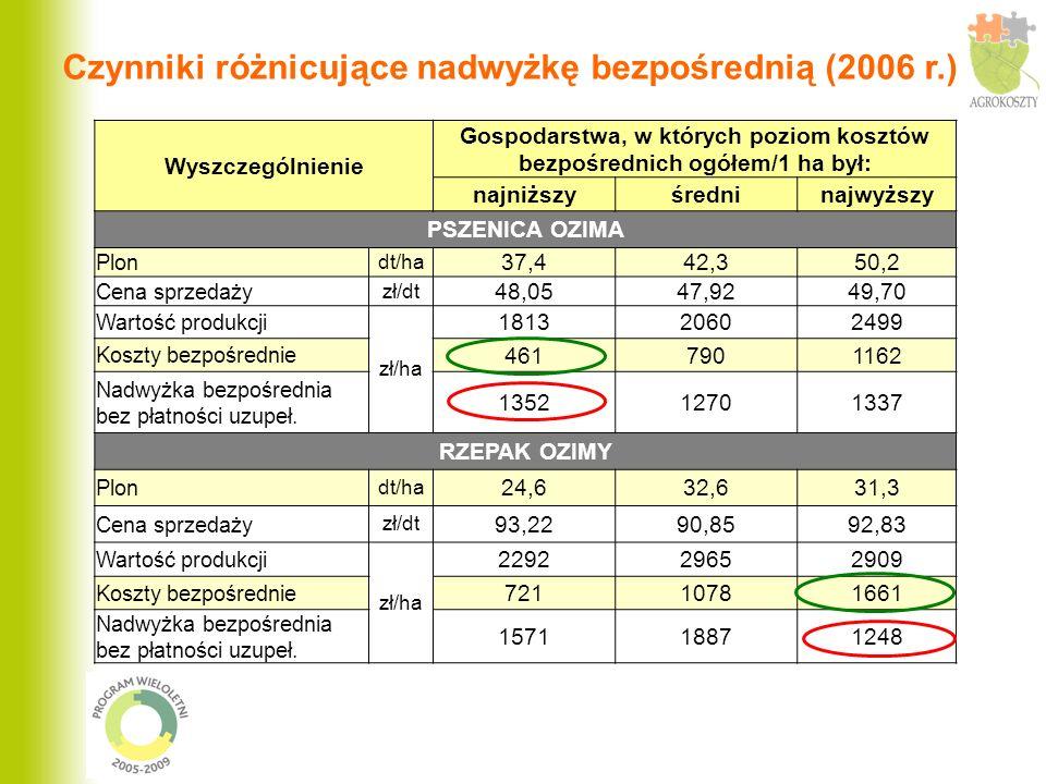 Wyszczególnienie Gospodarstwa, w których poziom kosztów bezpośrednich ogółem/1 ha był: najniższyśredninajwyższy PSZENICA OZIMA Plon dt/ha 37,442,350,2