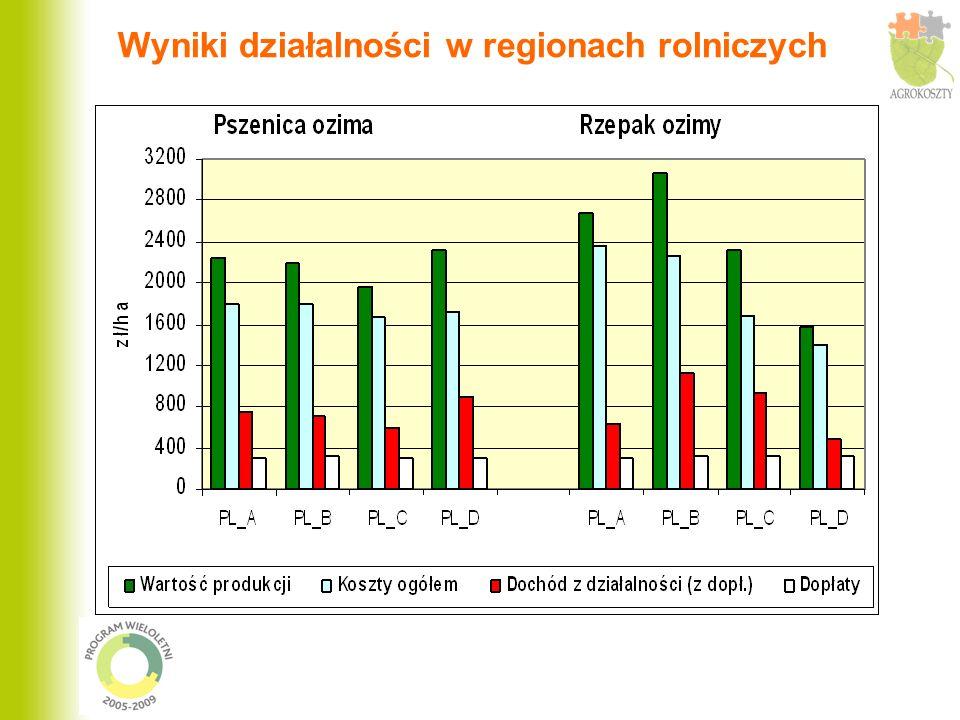 Wyniki działalności w regionach rolniczych