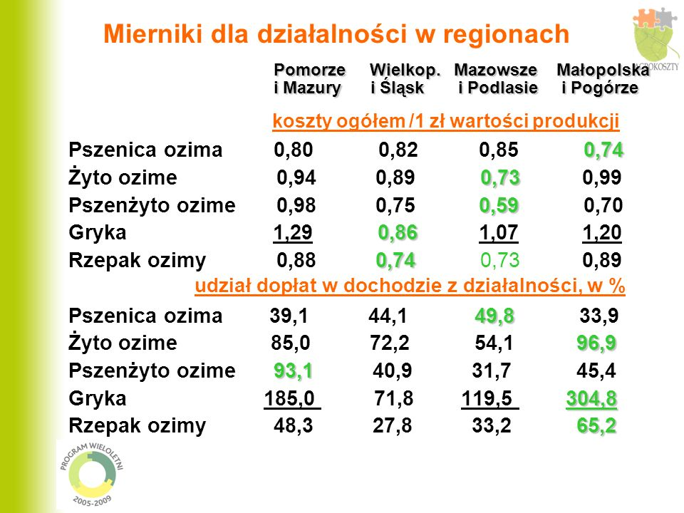 Mierniki dla działalności w regionach Pomorze Wielkop.