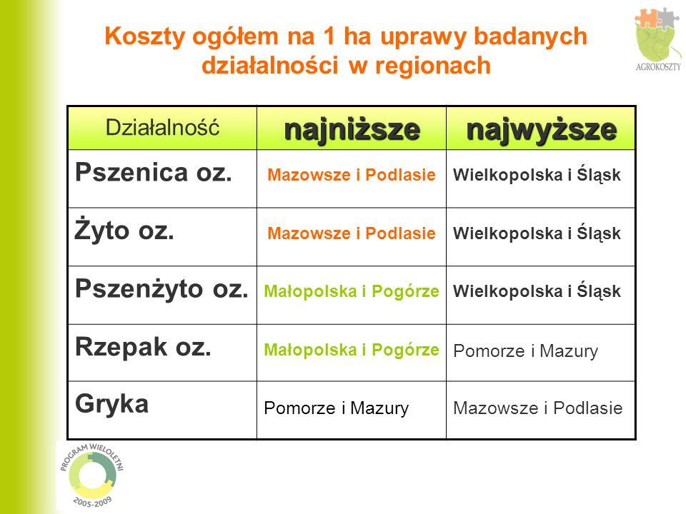 Koszty ogółem na 1 ha uprawy badanych działalności w regionach Działalnośćnajniższenajwyższe Pszenica oz.