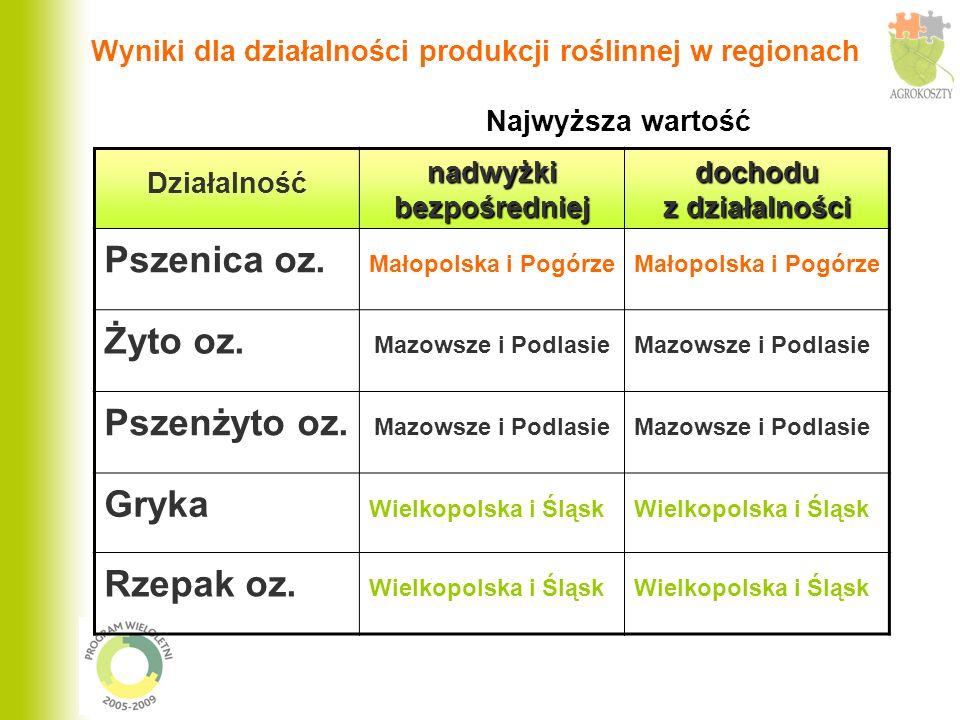 Wyniki dla działalności produkcji roślinnej w regionach Najwyższa wartość Działalność nadwyżki bezpośredniej dochodu z działalności Pszenica oz.