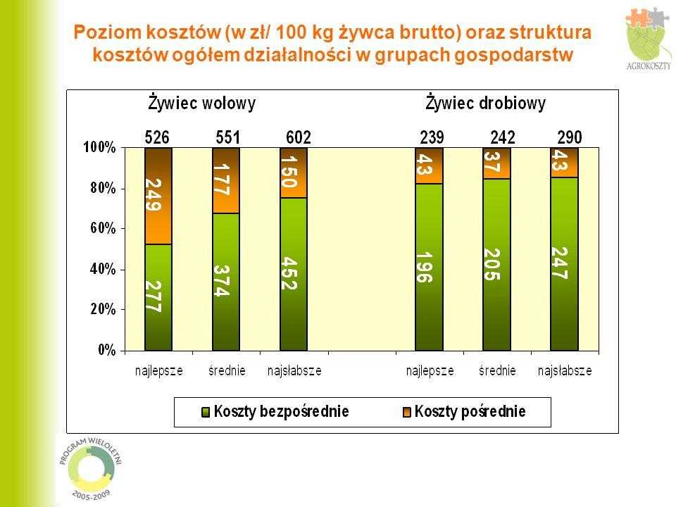 Poziom kosztów (w zł/ 100 kg żywca brutto) oraz struktura kosztów ogółem działalności w grupach gospodarstw