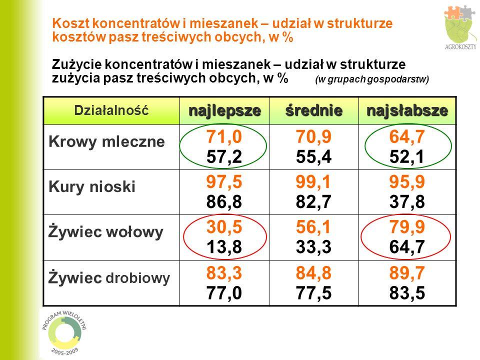 Koszt koncentratów i mieszanek – udział w strukturze kosztów pasz treściwych obcych, w % Zużycie koncentratów i mieszanek – udział w strukturze zużycia pasz treściwych obcych, w % (w grupach gospodarstw) Działalnośćnajlepsześrednienajsłabsze Krowy mleczne 71,0 57,2 70,9 55,4 64,7 52,1 Kury nioski 97,5 86,8 99,1 82,7 95,9 37,8 Żywiec wołowy 30,5 13,8 56,1 33,3 79,9 64,7 Żywiec drobiowy 83,3 77,0 84,8 77,5 89,7 83,5