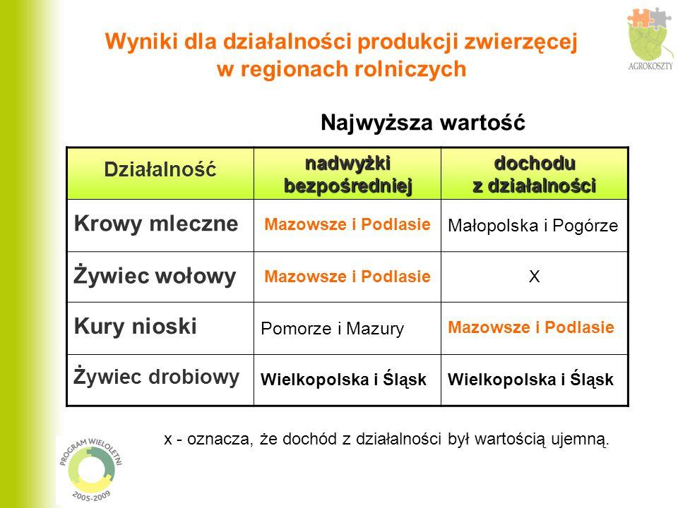 Wyniki dla działalności produkcji zwierzęcej w regionach rolniczych Najwyższa wartość Działalność nadwyżki bezpośredniej dochodu z działalności Krowy mleczne Mazowsze i Podlasie Małopolska i Pogórze Żywiec wołowy Mazowsze i PodlasieX Kury nioski Pomorze i Mazury Mazowsze i Podlasie Żywiec drobiowy Wielkopolska i Śląsk x - oznacza, że dochód z działalności był wartością ujemną.