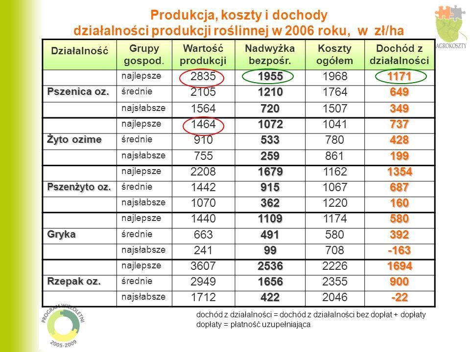 Produkcja, koszty i dochody działalności produkcji roślinnej w 2006 roku, w zł/ha Działalność Grupy gospod.