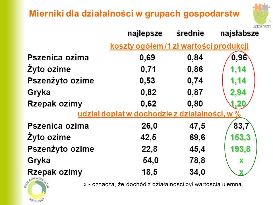 Mierniki dla działalności w grupach gospodarstw najlepsze średnie najsłabsze najlepsze średnie najsłabsze koszty ogółem /1 zł wartości produkcji Pszenica ozima 0,69 0,84 0,96 1,14 Żyto ozime 0,71 0,86 1,14 1,14 Pszenżyto ozime 0,53 0,74 1,14 2,94 Gryka 0,82 0,87 2,94 1,20 Rzepak ozimy 0,62 0,80 1,20 udział dopłat w dochodzie z działalności, w % Pszenica ozima 26,0 47,5 83,7 153,3 Żyto ozime 42,5 69,6 153,3 193,8 Pszenżyto ozime 22,8 45,4 193,8 Gryka 54,0 78,8 x Rzepak ozimy 18,5 34,0 x x - oznacza, że dochód z działalności był wartością ujemną.