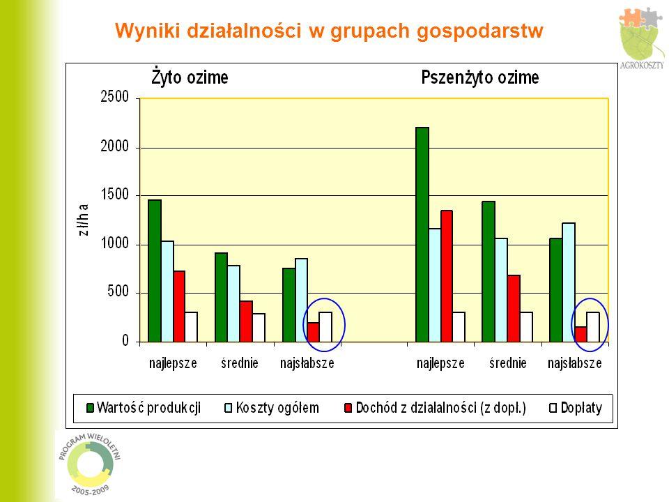Produkcja, koszty i dochody działalności produkcji zwierzęcej w 2006 roku Działalność Grupy gospod.