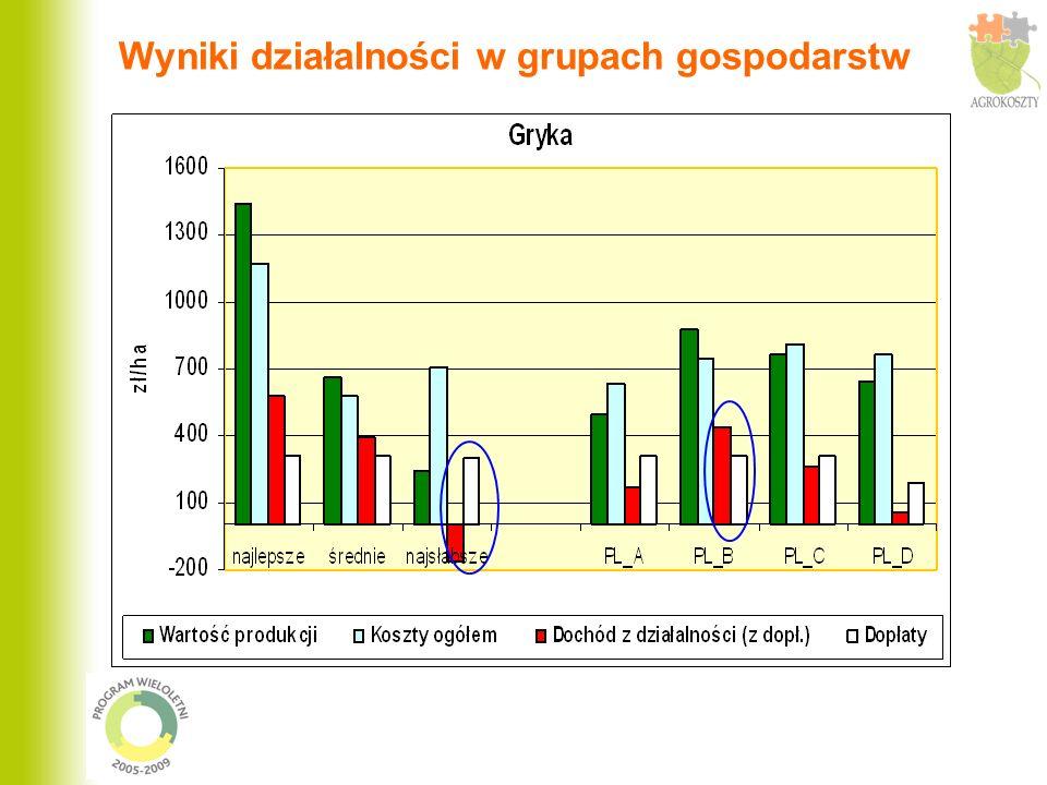 Poziom kosztów (w zł/ 1 krowę mleczną) oraz struktura kosztów ogółem działalności w grupach gospodarstw oraz regionach