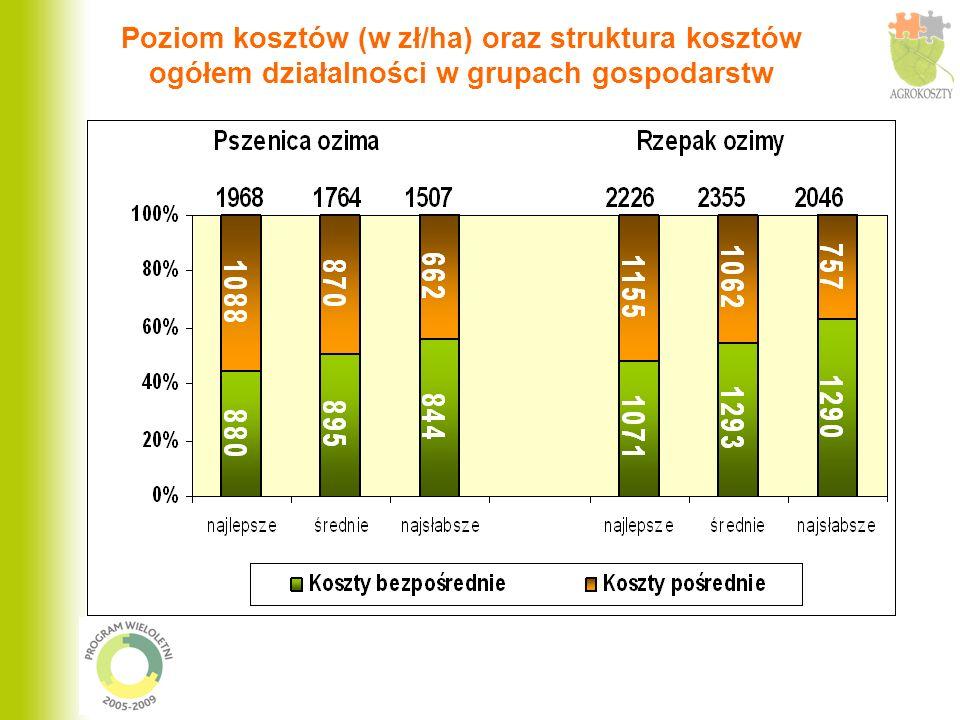 Poziom kosztów (w zł/ha) oraz struktura kosztów ogółem działalności w grupach gospodarstw