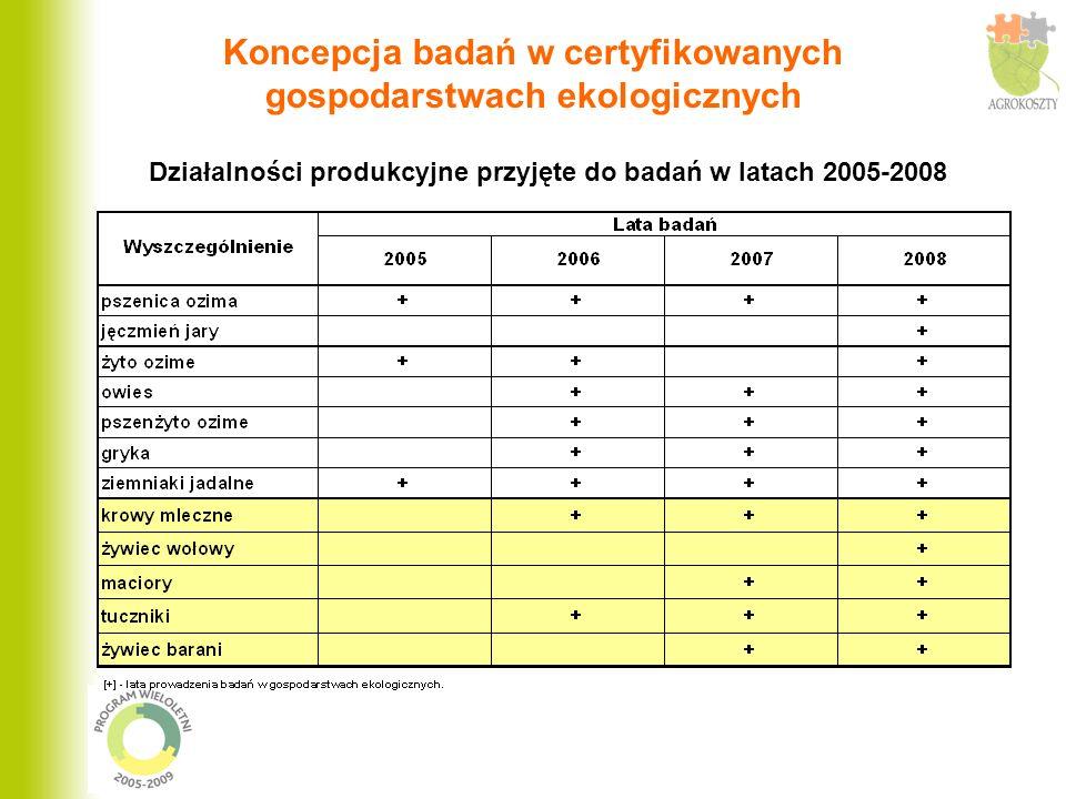 Działalności produkcyjne przyjęte do badań w latach 2005-2008